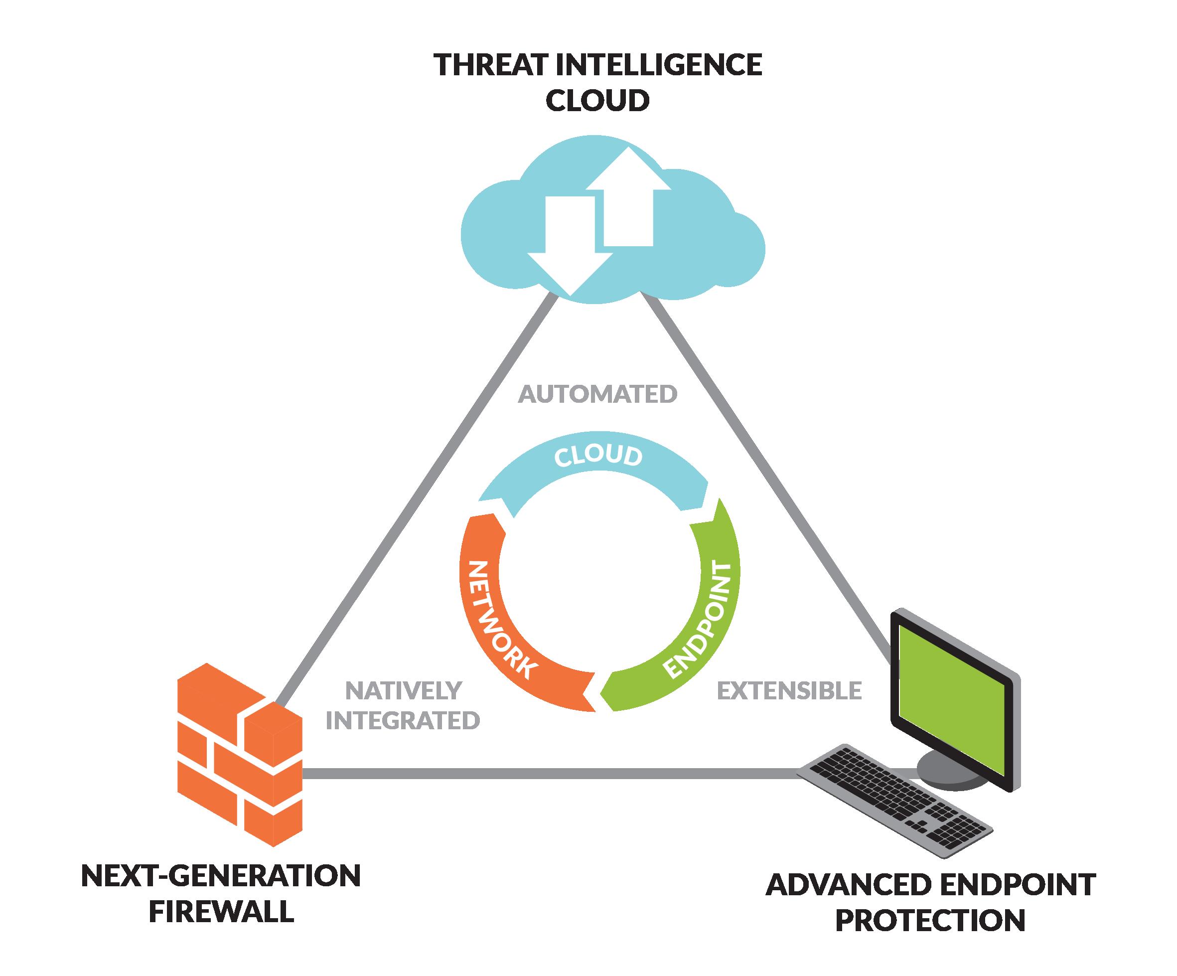 Palo Alto Firewall Feature Overview Datasheet - Laketec