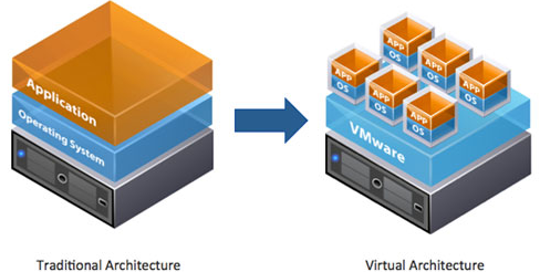 virtualization-defined