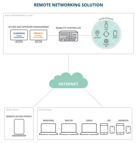 Aruba Virtual Intranet Access Client - Laketec