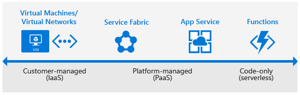 Microsoft - Get Started Guide for Azure Developers - Laketec