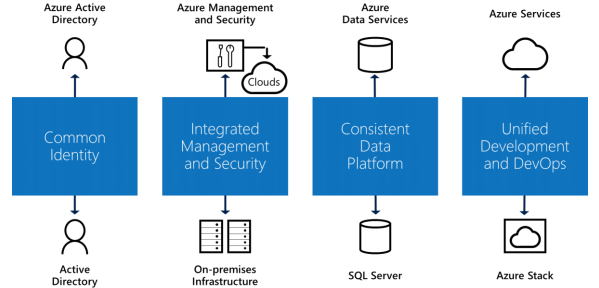 hybrid-cloud-with-microsoft-azure-image