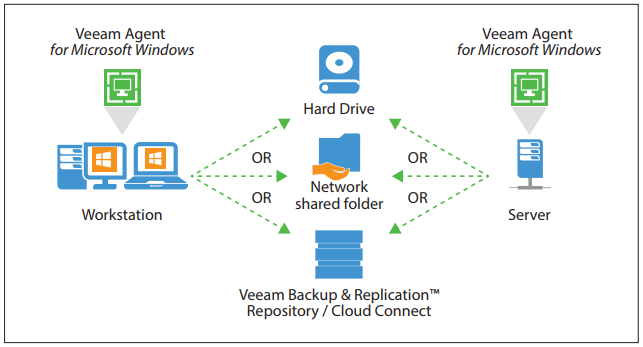Veeam Agent for Microsoft Windows - Laketec