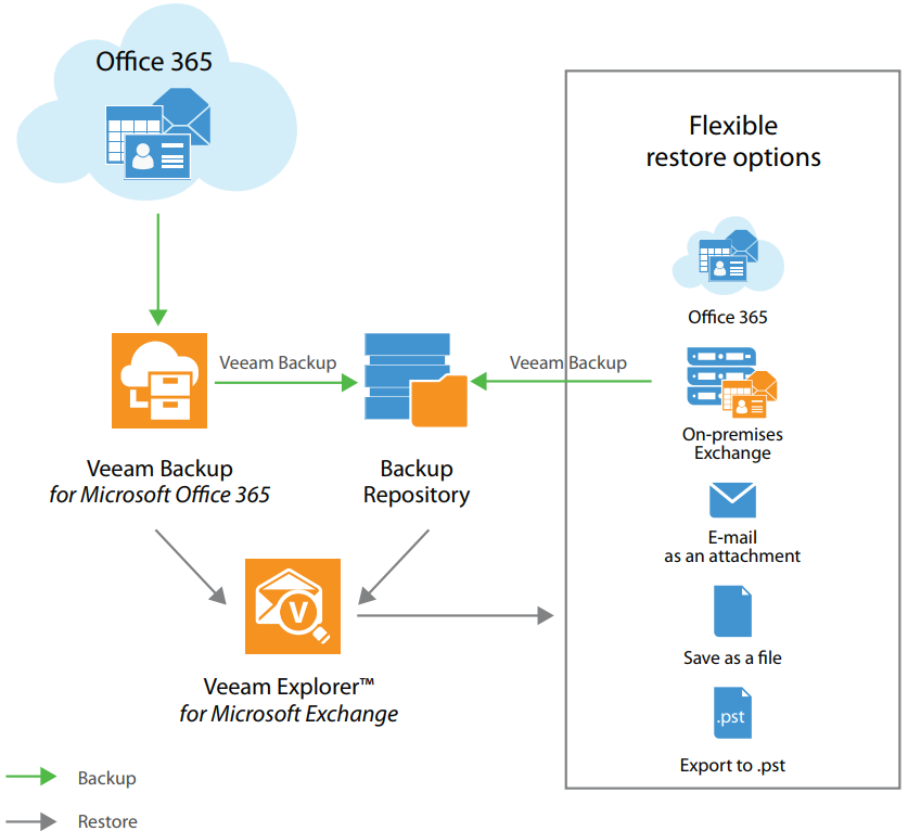 Veeam Backup for Microsoft Office 365 - Laketec